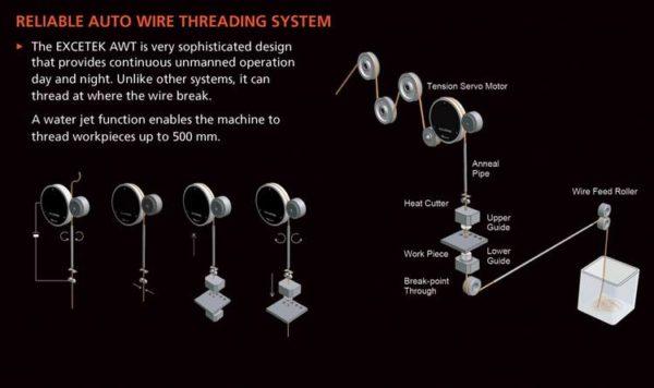 électro érosion à fil